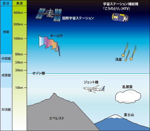 宇宙環境利用ガイドブック4P
