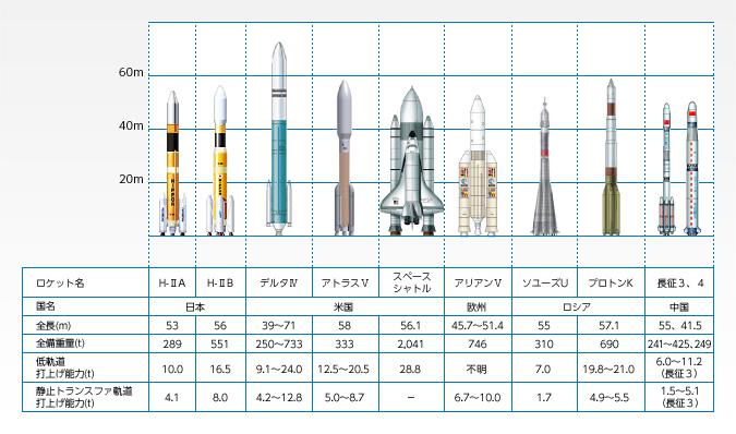 日本のロケットと海外のロケット...