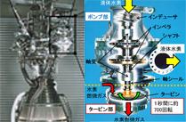 """「ターボポンプ」、近未来の設計手法 ~ ロケットエンジンの""""心臓部""""~"""