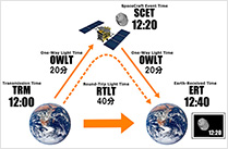 宇宙との時差は何時間? ―― 国際宇宙ステーションの時間と探査機時間