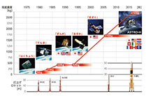 X線天文学の歴史とX線天文衛星