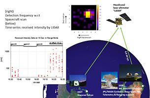 LIDAR光リンク実験の論文発表