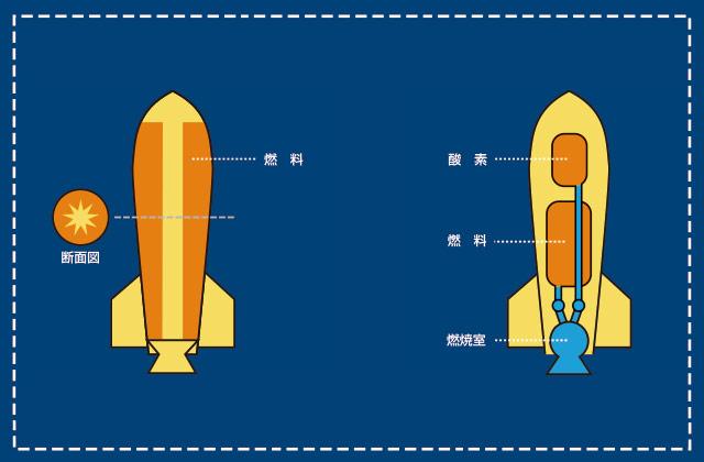 イプシロンロケットってどんなロケット?