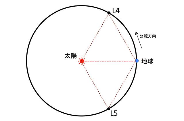 太陽−地球系のL5点付近の観測の結果について