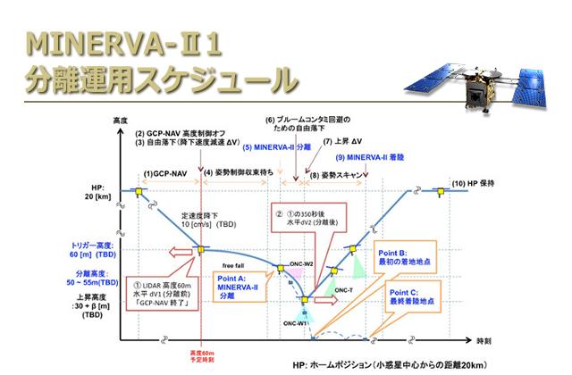 [はやぶさ2プロジェクト]MINERVA-Ⅱ1分離運用スケジュール を掲載しました