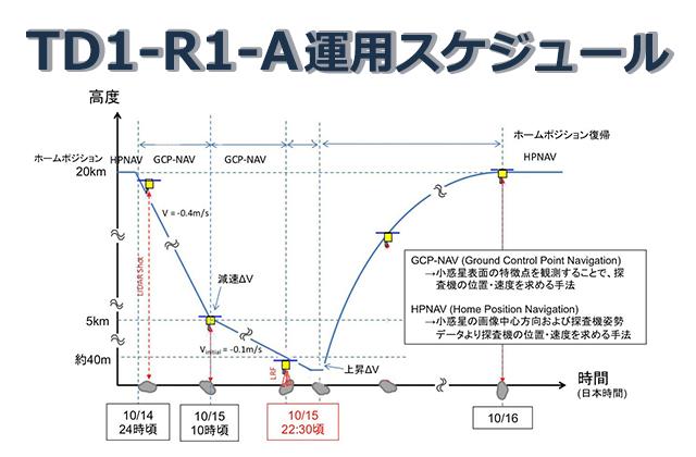 [はやぶさ2プロジェクト]TD1-R1-A運用スケジュール