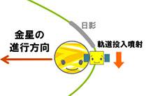 金星探査機「あかつき」の旅路 - 軌道で見るあかつきの5年間