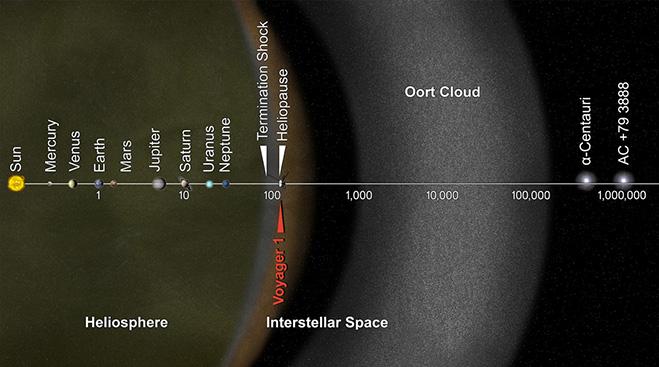 ボイジャー1号の位置(提供:NASA/JPL)