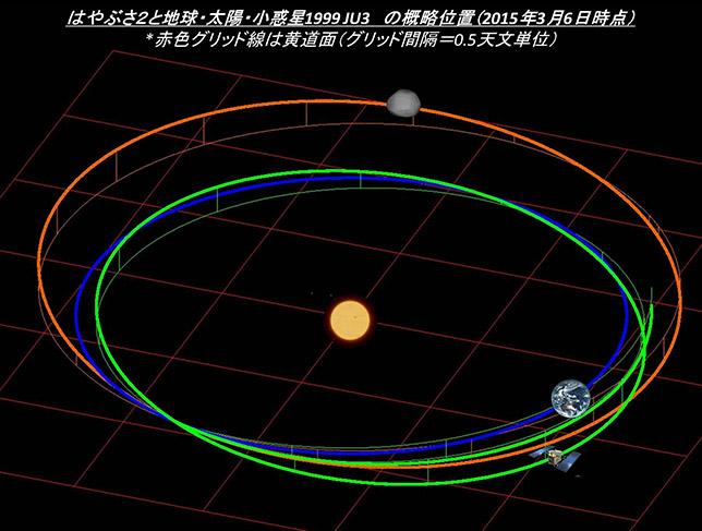 Hayabusa-2 - Mission autour de Ryugu - Page 6 Topics_20150306_lplus04