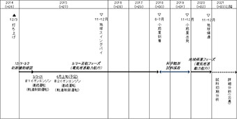 Hayabusa-2 - Mission autour de Ryugu - Page 6 Topics_20150321_lplus01