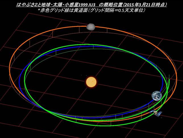 Hayabusa-2 - Mission autour de Ryugu - Page 6 Topics_20150321_lplus03