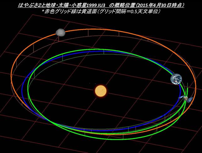 Hayabusa-2 - Mission autour de Ryugu - Page 6 Topics_20150430_lplus03