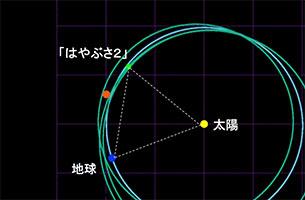 「はやぶさ2」太陽−地球系のL5点付近の観測について